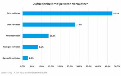 Umfrage: Hohe Zufriedenheit im privaten Mietsektor